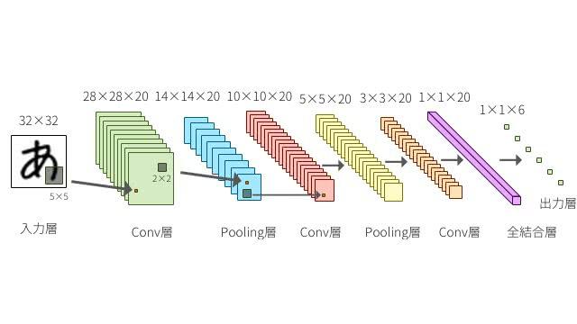 定番のconvolutional neural networkをゼロから理解する deepage
