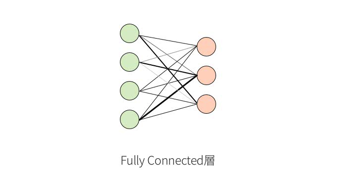 fully-connected層