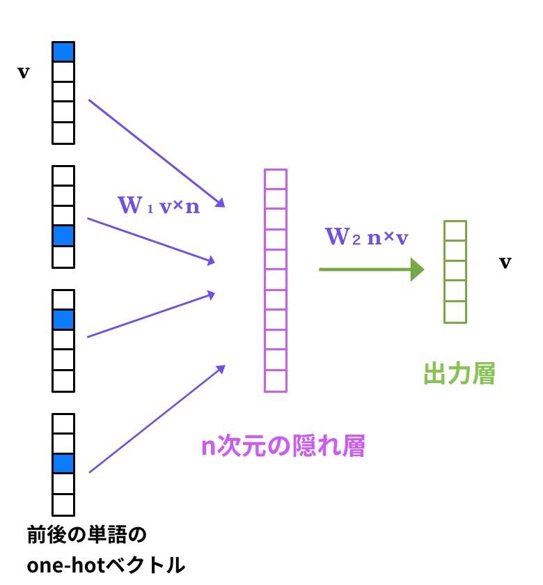 Word2Vec:発明した本人も驚く単語ベクトルの驚異的な力 - DeepAge