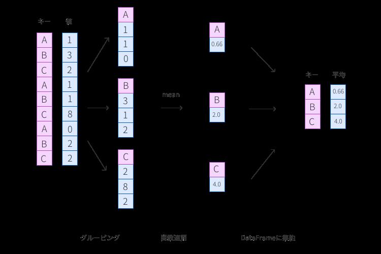 Pandasのgroupbyを使った要素をグループ化して処理をする方法 - DeepAge